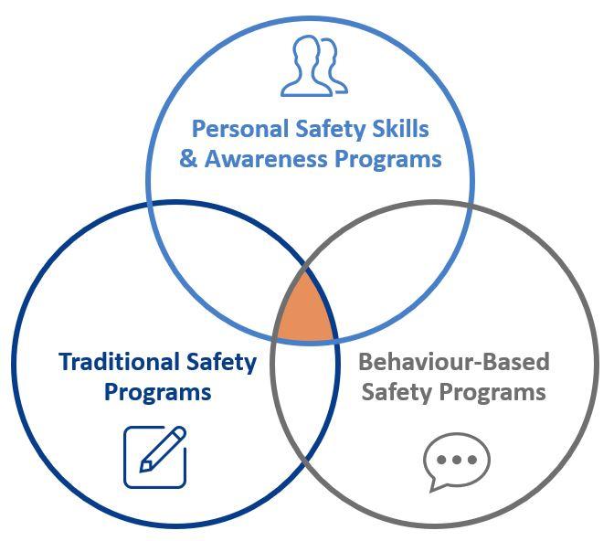 círculos, intersección, solapamiento, programas de seguridad tradicionales, programas de seguridad basados en la conducta, sbc, competencias personales de seguridad, programas de concienciación, SafeStart International, tercera dimensión, evaluación de riesgos, cultura de la seguridad sostenible, cultura del lugar de trabajo , SafeStart, SafeStart International, hábitos de seguridad, seguridad en el trabajo, seguridad laboral, mejorar la cultura de la seguridad, aumentar la conciencia sobre seguridad, reducir el fallo humano, reducir las lesiones, reducción de lesiones, reducir las tasas de accidentes, mejorar las cifras de la empresa, prevenir errores críticos, implementar un cambio de cultura positivo en su empresa, promover la implicación de los empleados, mejorar el compromiso de los empleados, seguridad cotidiana, seguridad en todo momento, estar seguro en todo momento, pautas de comportamiento seguras, aprender comportamientos seguros, adquirir competencias universales de seguridad, competencias de seguridad para familias, competencias de seguridad para niños, competencias de seguridad para todos, formación en seguridad para los empleados, seguridad para toda la empresa, formación en seguridad para niños, mejorar la eficiencia operativa, mejorar la calidad, hábitos relacionados con la seguridad, comportamiento relacionado con la seguridad, patrones de riesgo, garantizar un alto rendimiento, estados críticos, decisiones críticas, errores críticos, cómo se producen las lesiones, cómo prevenir lesiones, cómo prevenir accidentes