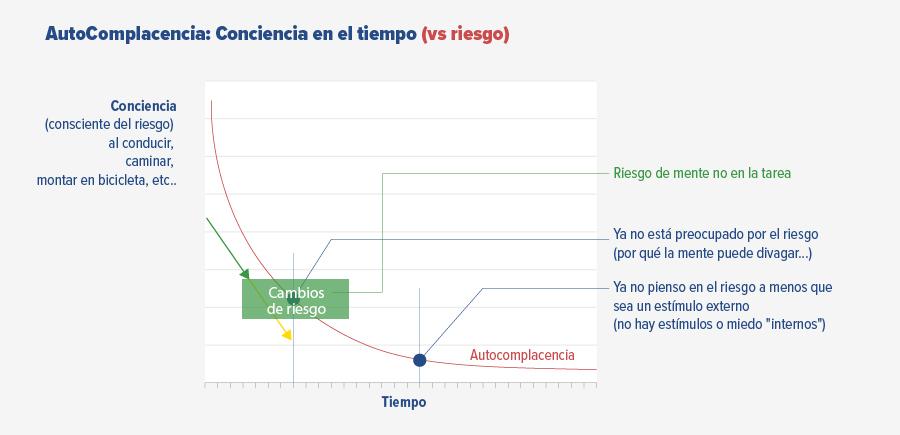 Gráfico de laAutoComplacencia (rutina, hábito, negligencia) a lo largo del tiempo en el trabajo o la experiencia laboral, lo que significa que incluso los empleados experimentados y buenos toman decisiones fatales y rompen las reglas
