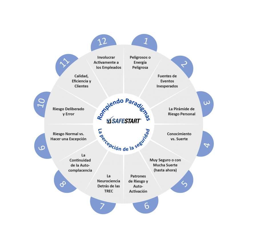 """Campos de especialización de la serie """"Rompiendo Paradigmas en la seguridad laboral"""" de Larry Wilson en el diagrama de círculo completo sobre la seguridad en el trabajo- la percepción de la seguridad"""