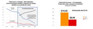 Disminución del número de casos de primeros auxilios, tiempo perdido y costes por tonelada en fabricación, empaque y fabricación de acero antes y después de implementar SafeStart