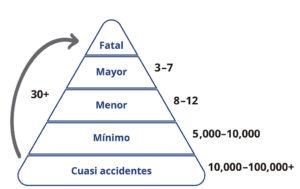 La Pirámide de Riesgo Personal : Cuasi accidentes y accidentes (mínimo, menor, mayor y fatal).