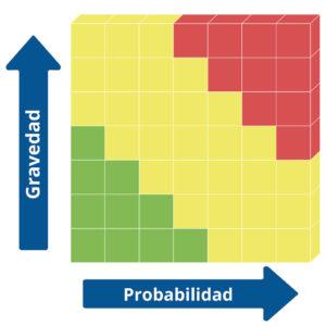 La Matriz de Riesgos Clásica : La conexión entre un peligro concreto (Consecuencias reales) y lesiones graves (Gravedad).
