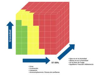 La Matriz de Riesgos tridimensional : Para evaluar los peligros y obtener una visión precisa, los cuatro estados críticos (Prisa, Frustración, Cansancio, Autocomplencencia) y su gravedad son decisivos. La tercera dimensión es el error crítico, como por ejemplo: ojos o mente no en la actividad, en la línea de Fuego y Equilibrio/Tracción/Adherencia.
