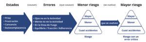 Los cuadro estados (Prisa, Frustración, Cansancio, Autocomplencencia) causan los cuadro errores críticos como ojos no en la Actividad, Tente no en la Actividad, En la línea de Fuego y Equilibro/Tracción/Adherencia: Mayor riesgo.