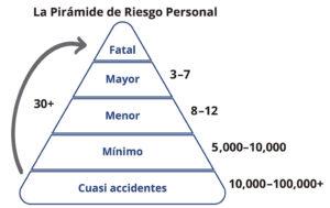 El Riesgo de Lesion Personal : Los cuasi accidentes y los accidentes (mínimo, menor, mayor y fatal).