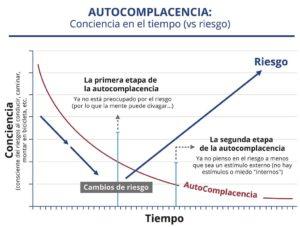 Concienca en el tiempo (vs riesgo) : La primera etapa de la autocomplacencia y la segunda etapa de la autocomplacencia. Cambios de riesgo.