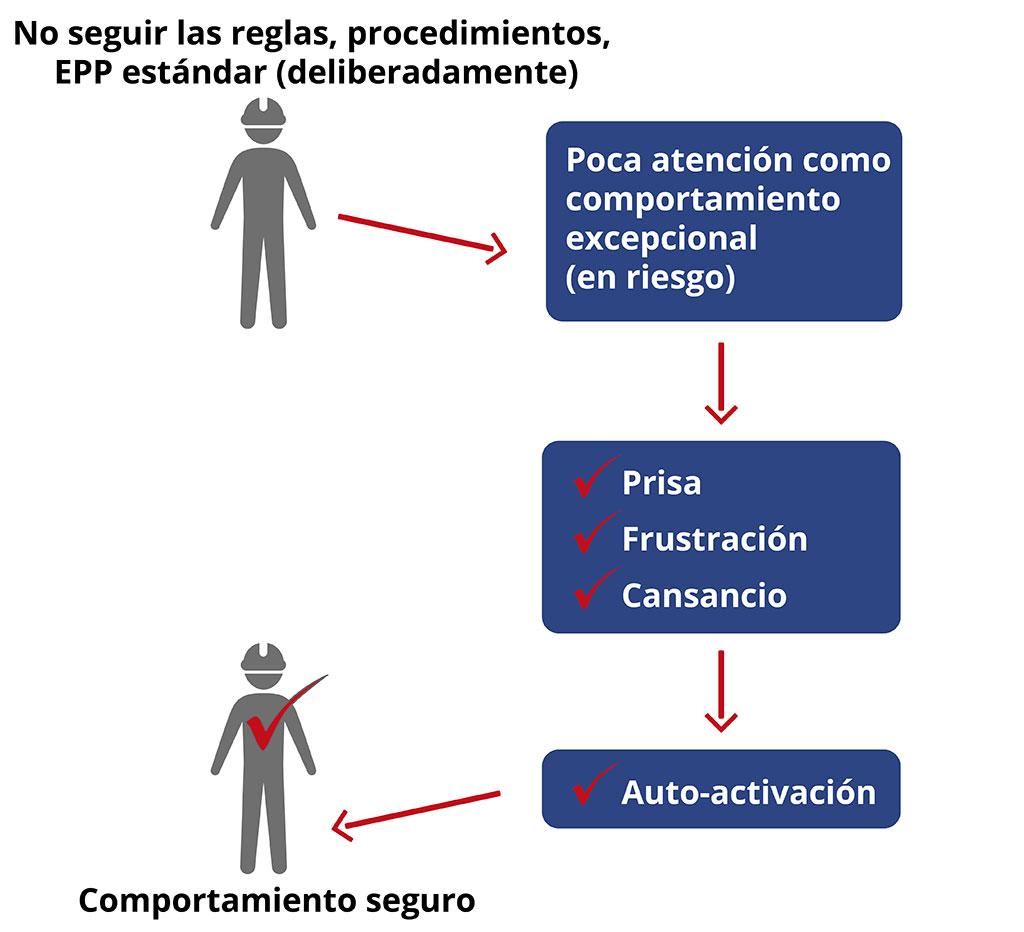 No seguir las reglas, procedimientos, EPP estándar (deliberadmente) : Comportamiento excepcional (frustración, cansancio o prisa presenten los riesgos).