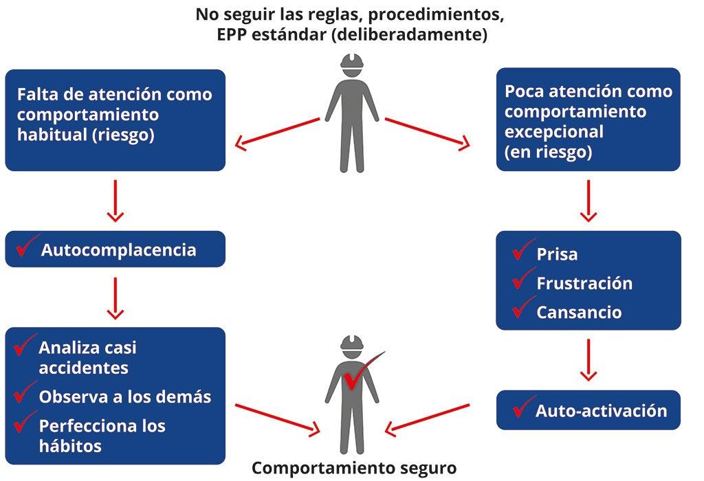 No seguir las reglas, procedimientos, EPP estándar (deliberadmente) : Comportamiento habitual (Autocomplencencia presente un riesgo) y comportamiento excepcional (frustración, cansancio o prisa presenten los riesgos).