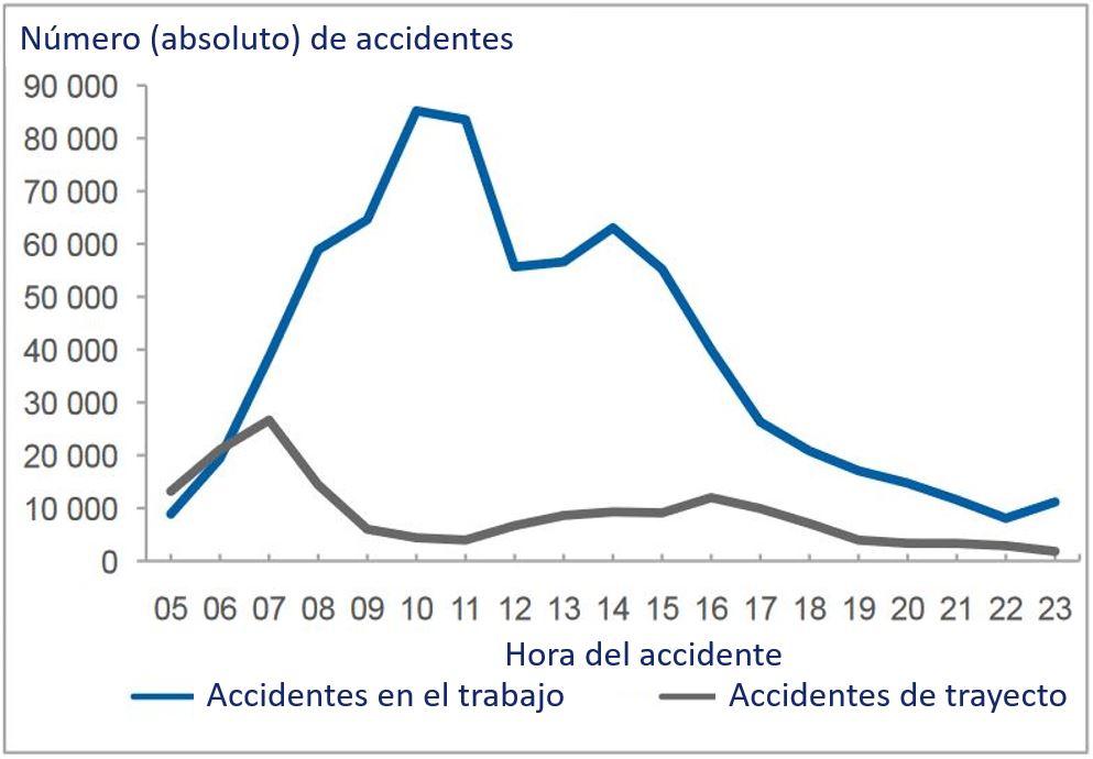 Distribución de la probabilidad estadística de accidentes basada en la hora del accidente.